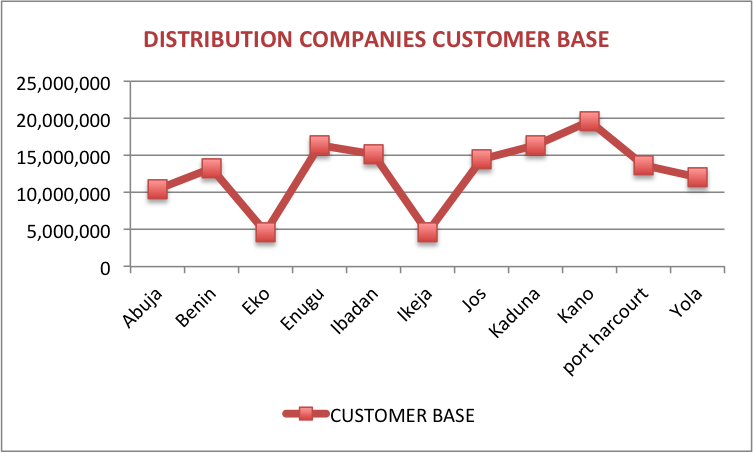 Distribution Companies According To Customer Base